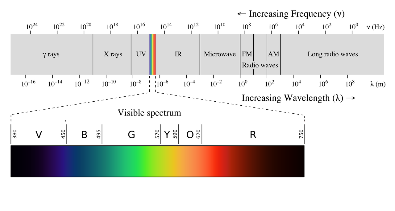 The Electromagnetic Spectrum (credit:- Philip Ronan)