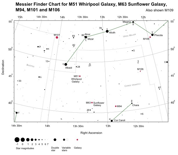 Finder Chart for M101 (also shown M51, M63, M94, M106 and M109)