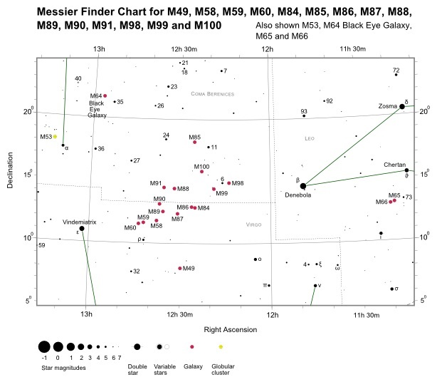 Finder Chart for M86 (also shown M49, M53, M58->M60, M64->M66, M84->M85, M87->M91 and M98->M100)