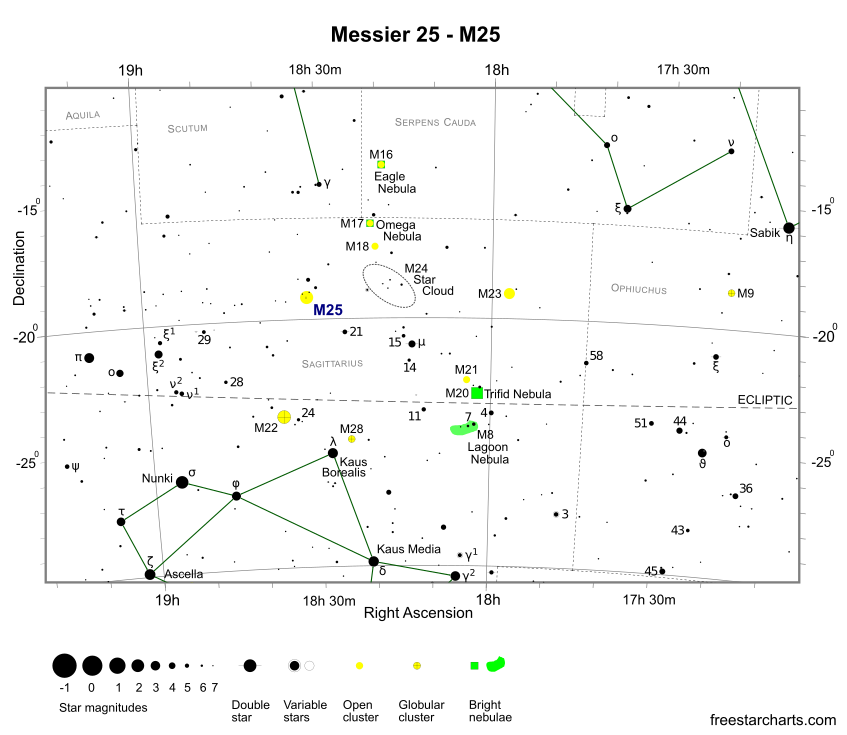 Finder Chart for M25 (credit:- freestarcharts)