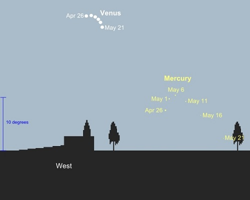 Mercury evening apparition as seen from latitudes of 52N, 45 minutes after sunset