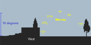 Mercury 45 minutes after sunset from mid-latitude northern locations (credit:- freestarcharts)