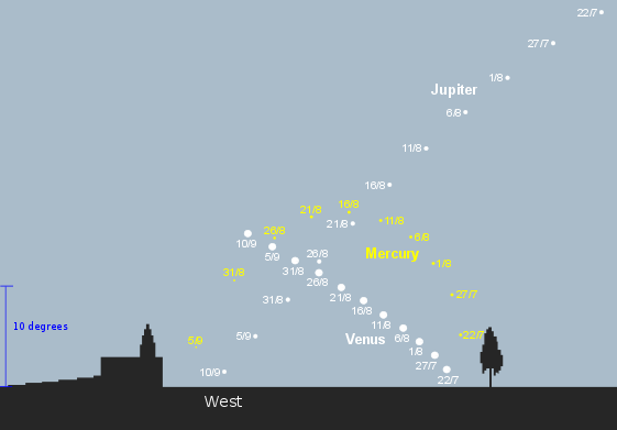 Mercury, Venus and Jupiter 45 minutes after sunset during July, August and September 2016 from latitude 35S (credit - freestarcharts)