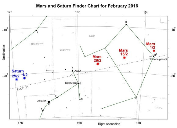 Mars and Saturn during February 2016 (credit - freestarcharts)