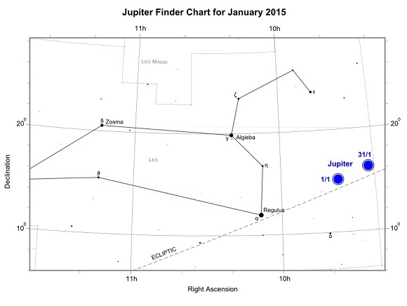 planet uranus graphs - photo #47