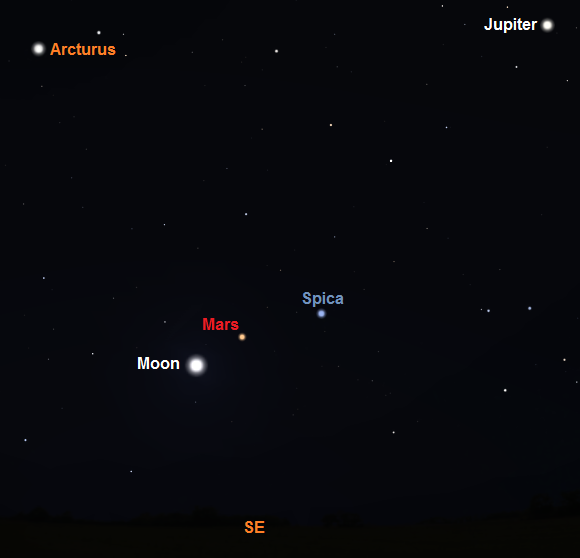 View towards the SE in the early hours of the morning on January 4th from mid Northern latitudes (credit - Stellarium)