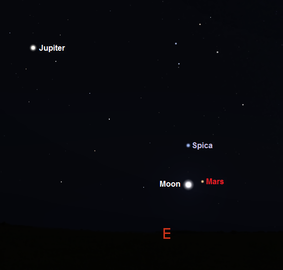 View towards the East in the early hours of the morning on January 4th from mid Southern latitudes (credit - Stellarium)