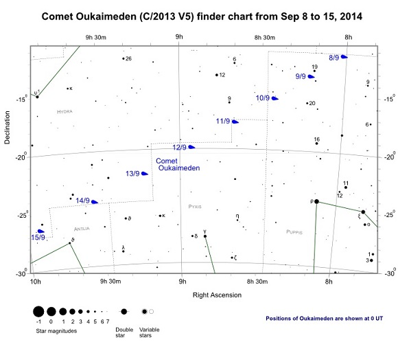 Comet Oukaimeden (C/2013 V5) Finder Chart from Sep 8th to Sep 15th, 2014