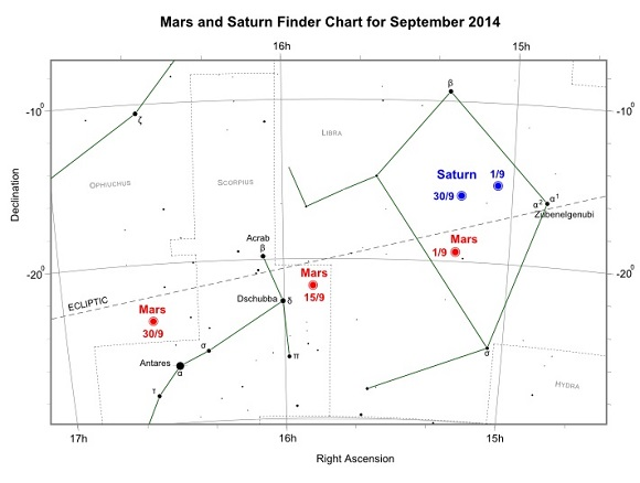 Mars and Saturn during September 2014