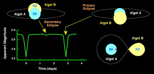 Algol System (credit - Dept. of Physics and Astronomy - Univ. of Tennessee at Knoxville)