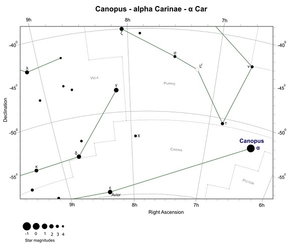 Finder Chart for Canopus (Alpha Carinae)