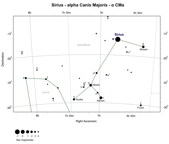 Finder Chart for Sirius (Alpha Canis Majoris)