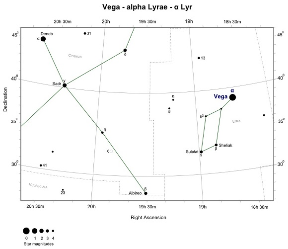 Finder Chart for Vega (Alpha Lyrae)