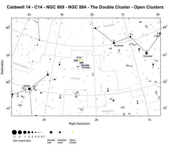 Finder Chart for C14 - NGC 869 and NGC 884