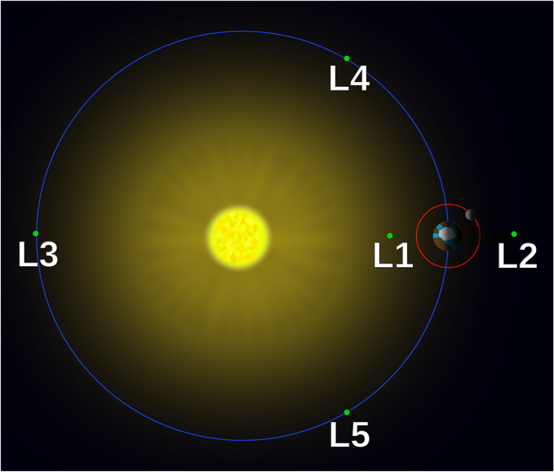 The 5 Earth Sun Lagrangian points