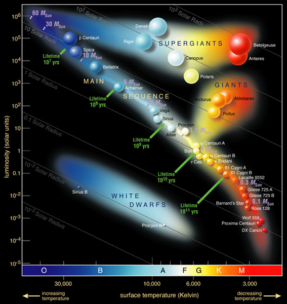 Hertzsprung-Russell star diagram