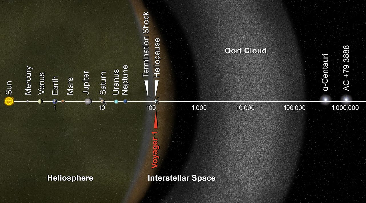 Diagram showing the location of the Oort Cloud (credit:- NASA / JPL-Caltech)