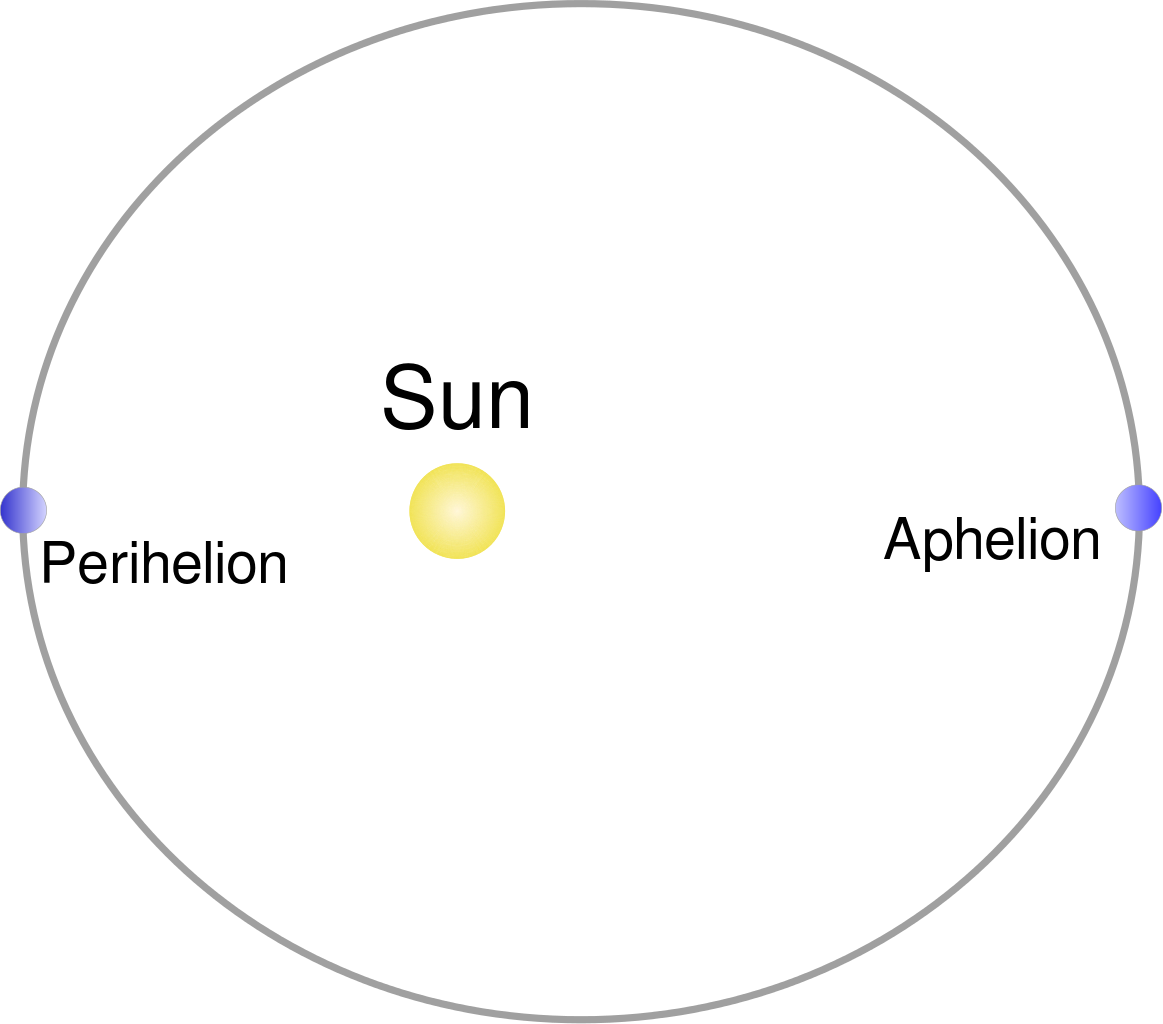 Diagram showing the perihelion and aphelion points in the orbit of a hypothetical object around the Sun.