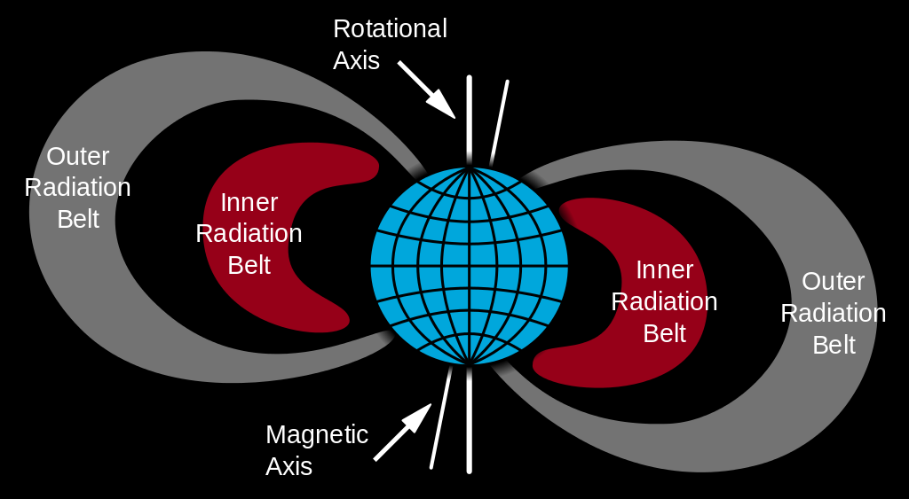 Van Allen Radiation Belt (credit:- NASA)