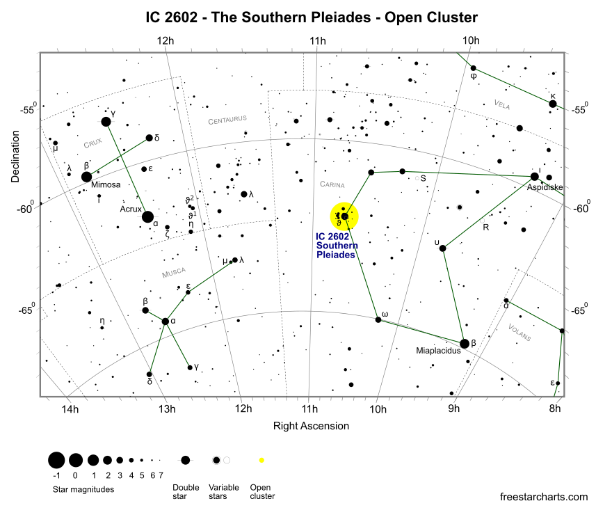Finder Chart for IC 2602 (credit:- freestarcharts)