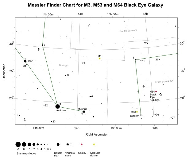Finder Chart for M64 (also shown M3 and M53)