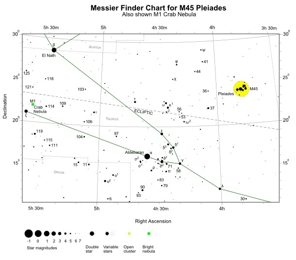 Finder Chart for M45 (also shown M1) (credit:- freestarcharts)