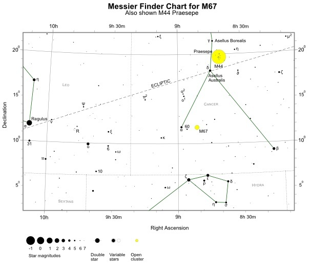 Finder Chart for M67 (also shown M44) (credit:- freestarcharts)