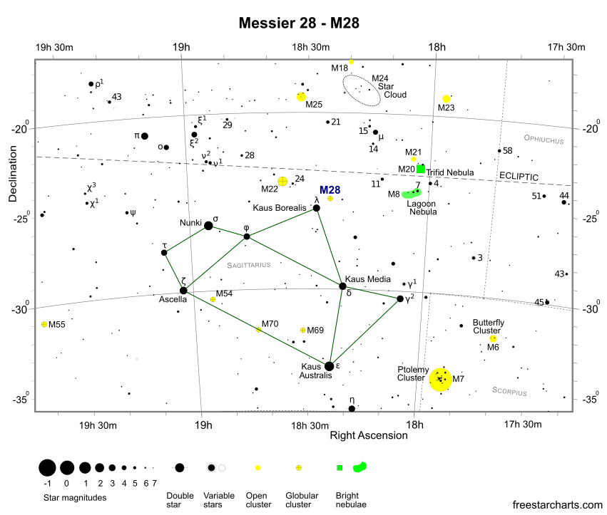 Finder Chart for M28 (credit:- freestarcharts)