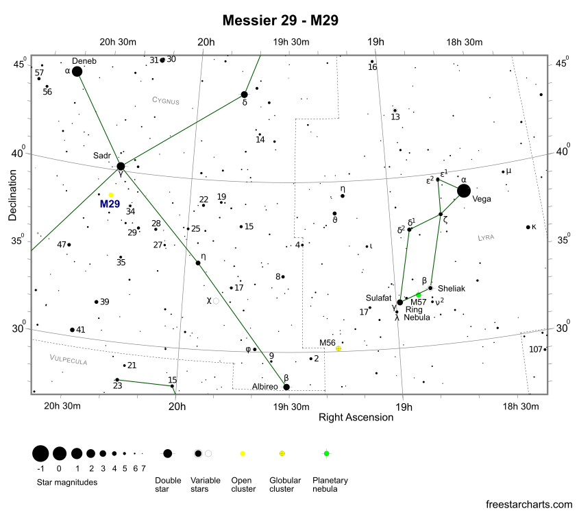 Finder Chart for M29 (credit:- freestarcharts)