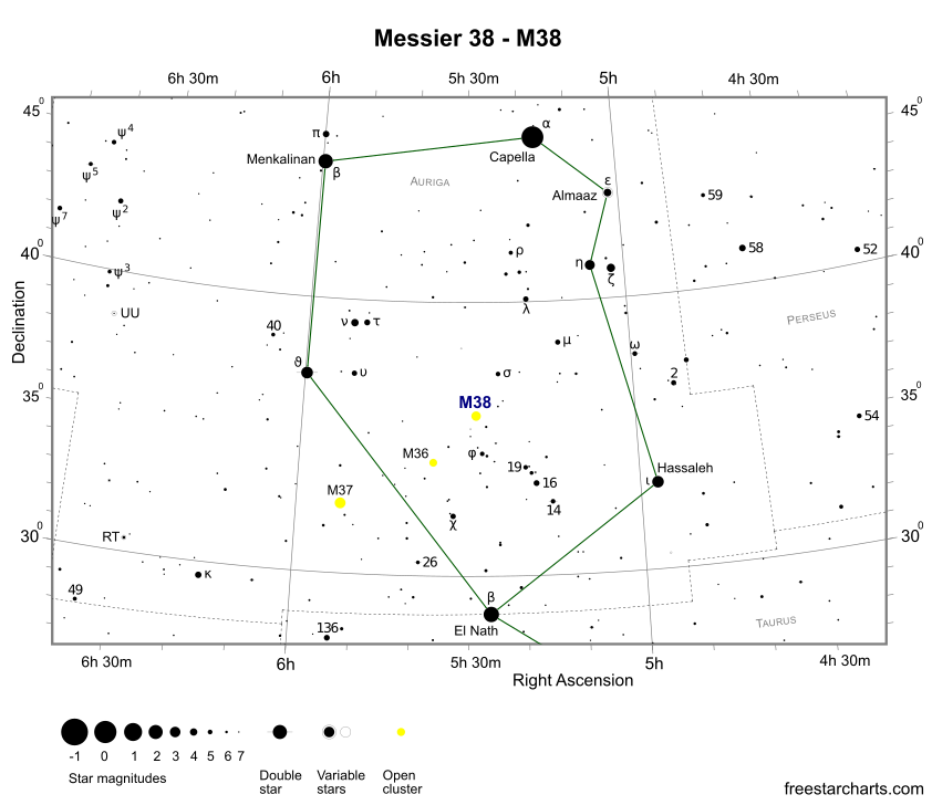 Finder Chart for M38 (credit:- freestarcharts)