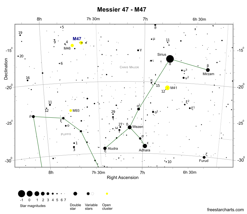 Finder Chart for M47 (credit:- freestarcharts)