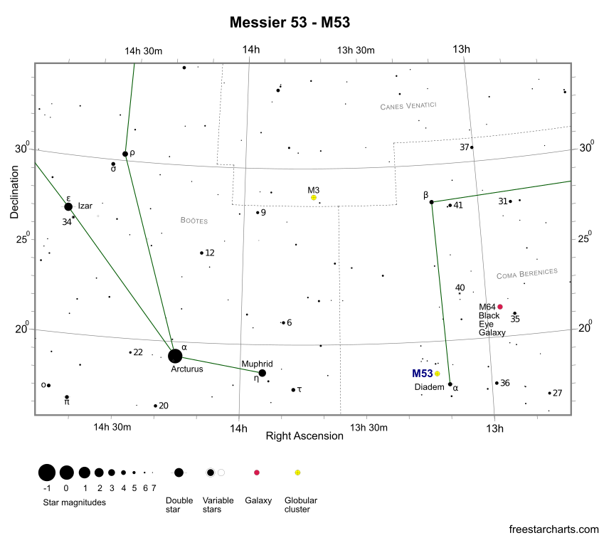 Finder Chart for M53 (credit:- freestarcharts)