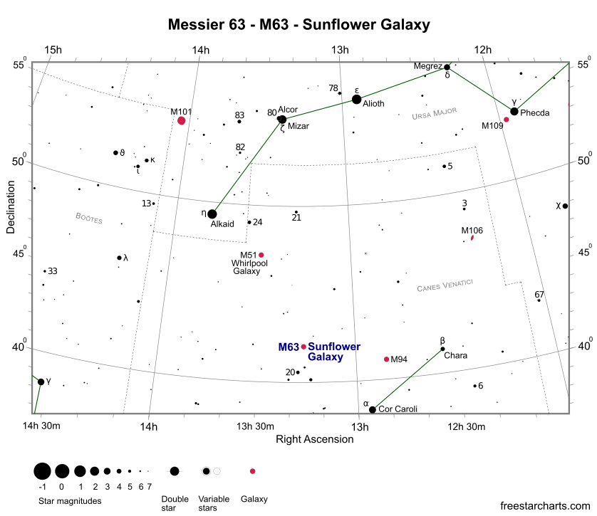 Finder Chart for M63 (credit:- freestarcharts)