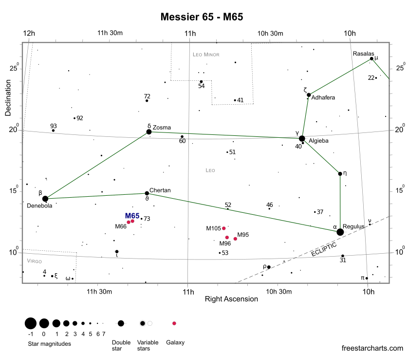 Finder Chart for M65 (credit:- freestarcharts)