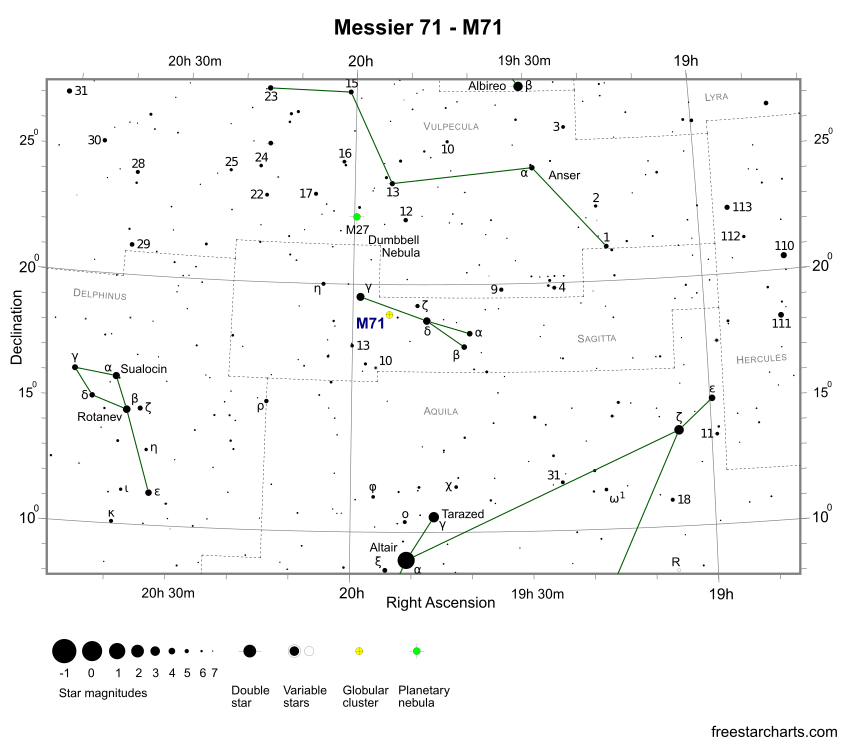Finder Chart for M71 (credit:- freestarcharts)