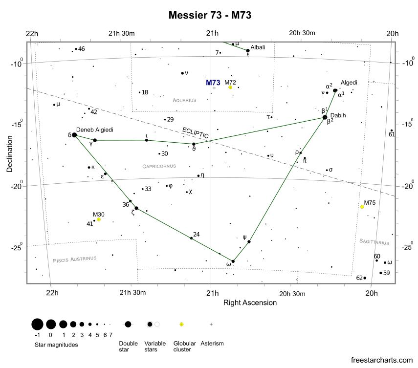 Finder Chart for M73 (credit:- freestarcharts)