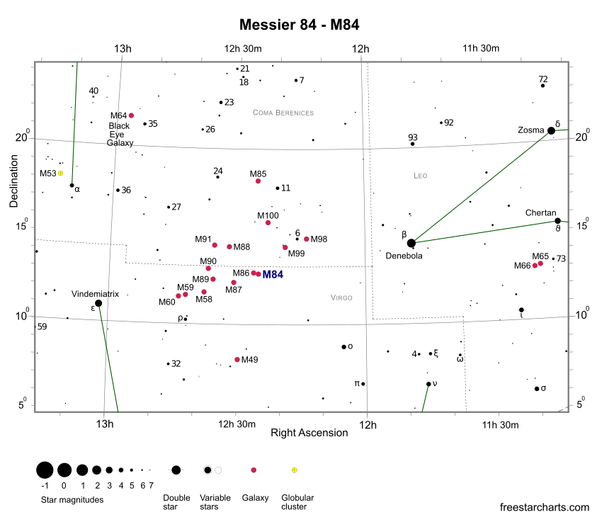 Finder Chart for M84 (credit:- freestarcharts)