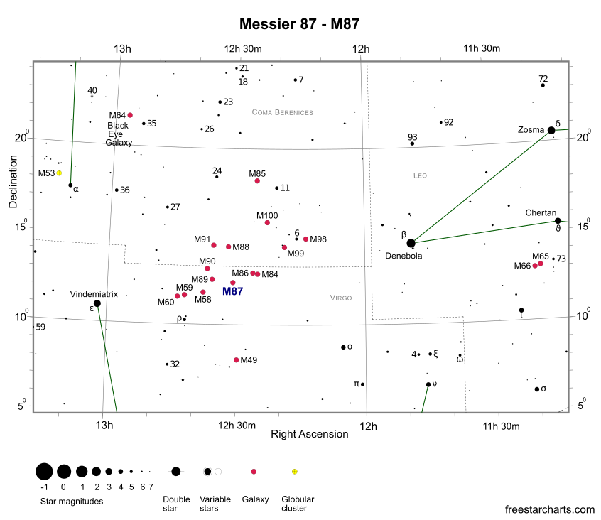 Finder Chart for M87 (credit:- freestarcharts)