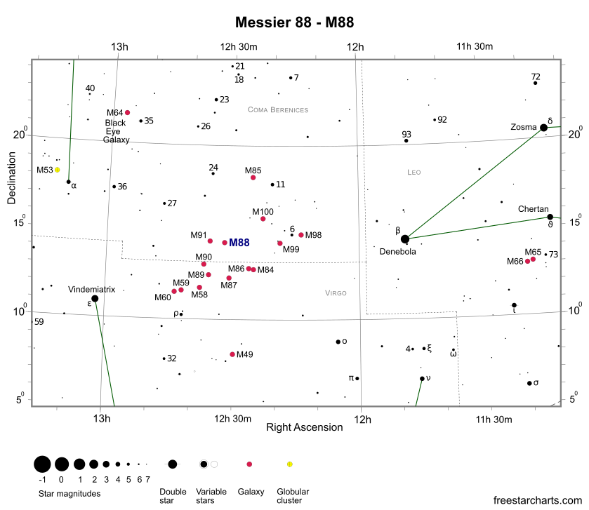 Finder Chart for M88 (credit:- freestarcharts)