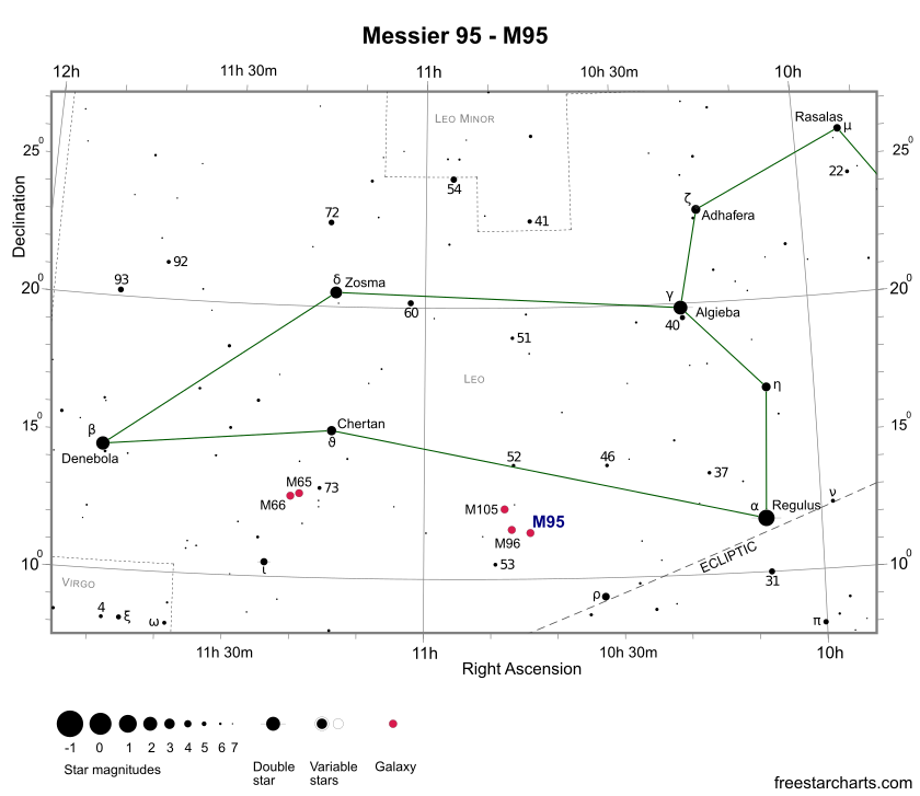 Finder Chart for M95 (credit:- freestarcharts)