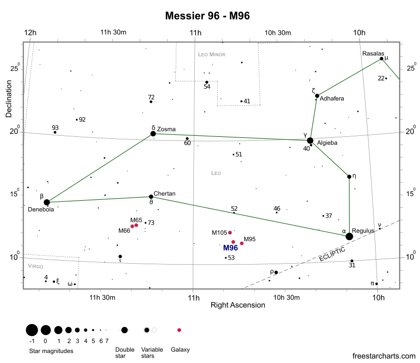 Finder Chart for M96 (credit:- freestarcharts)
