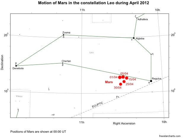 Position of Mars in Leo during April 2012