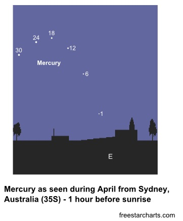 Position of Mercury in April 2012 as seen from Sydney, Australia