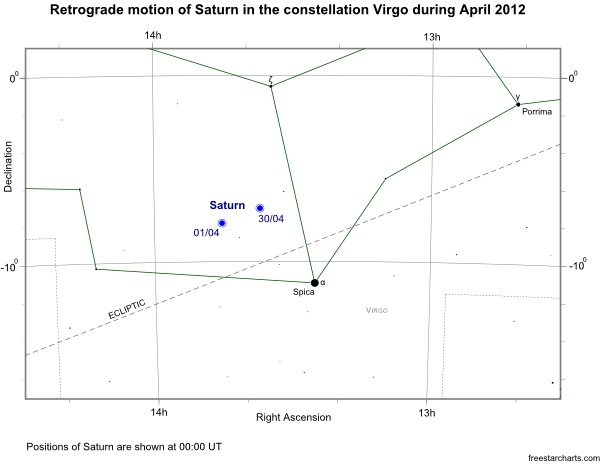 Position of Saturn in Virgo during April 2012