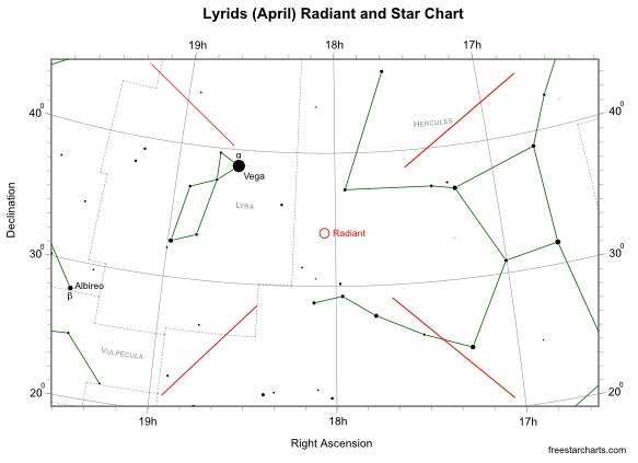 Lyrids (April) Radiant and Star Chart