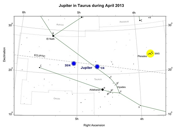Jupiter in Taurus during April 2013