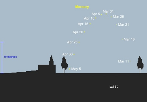 Mercury morning apparition as seen from 35S, 30 minutes before sunrise