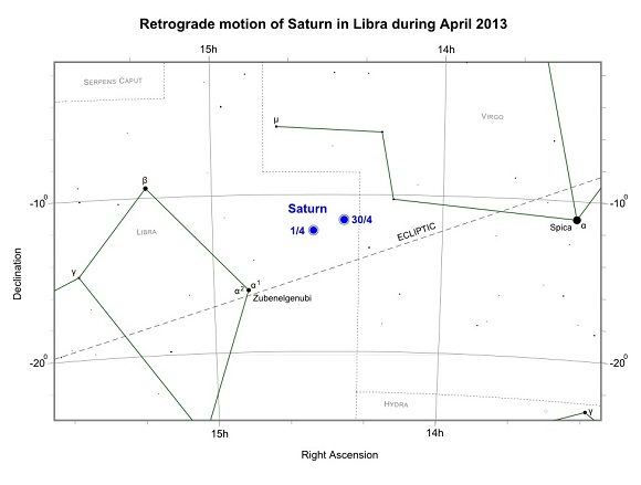 Saturn in Libra during April 2013