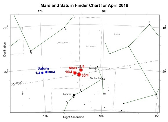 Mars and Saturn during April 2016 (credit:- freestarcharts)
