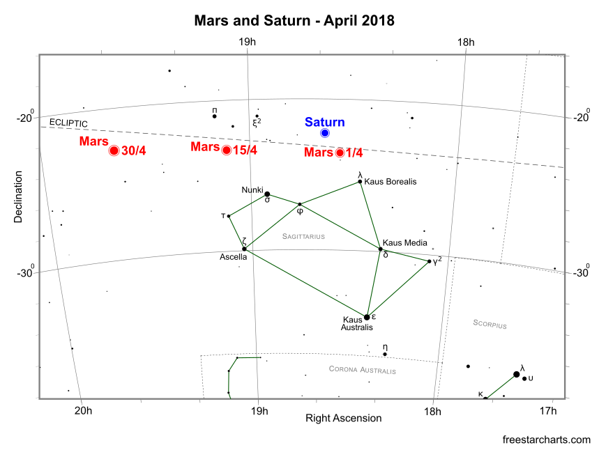 Mars and Saturn during April 2018 (credit:- freestarcharts)